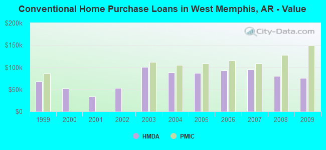 Conventional Home Purchase Loans in West Memphis, AR - Value