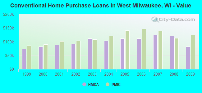Conventional Home Purchase Loans in West Milwaukee, WI - Value