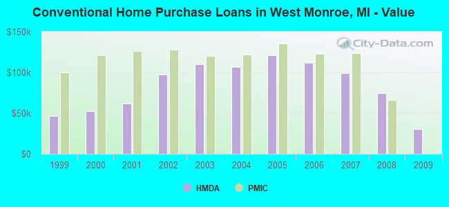 Conventional Home Purchase Loans in West Monroe, MI - Value