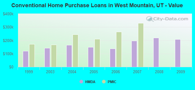 Conventional Home Purchase Loans in West Mountain, UT - Value