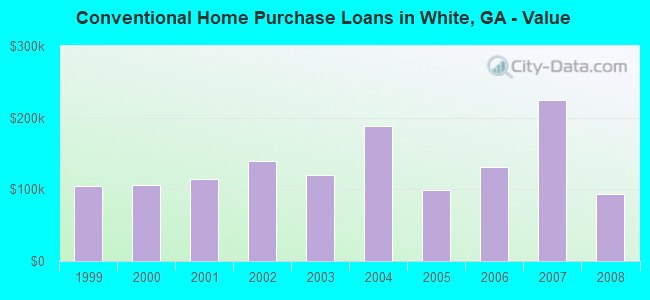 Conventional Home Purchase Loans in White, GA - Value