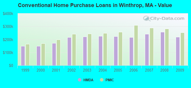 Conventional Home Purchase Loans in Winthrop, MA - Value
