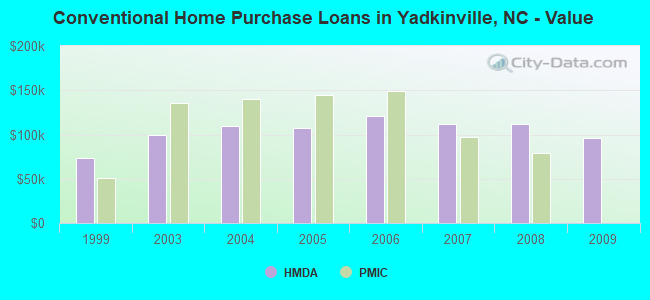 Conventional Home Purchase Loans in Yadkinville, NC - Value