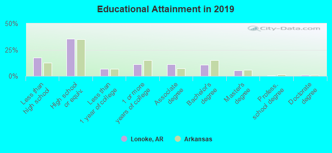 Educational Attainment in 2017