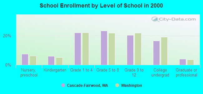 Cascade-Fairwood, Washington (WA 98058) profile: population