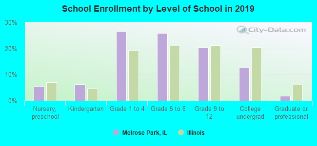 School Enrollment by Level of School in 2016