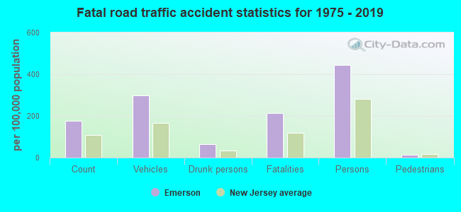 Fatal road traffic accident statistics for 1975 - 2017