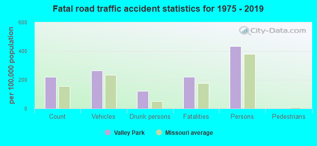 Fatal road traffic accident statistics for 1975 - 2019