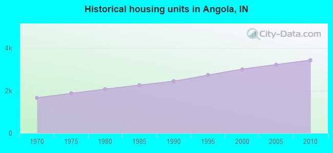 Historical housing units in Angola, IN