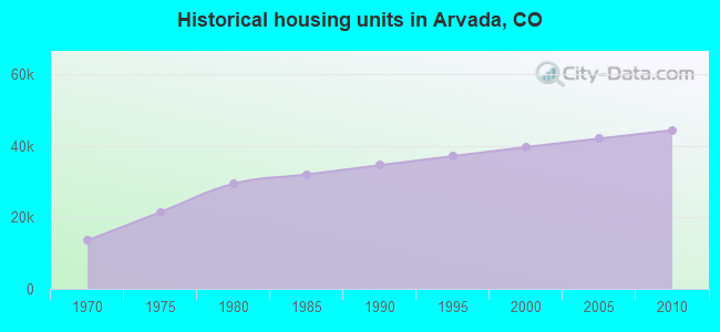 Historical housing units in Arvada, CO