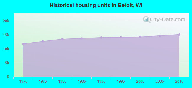 Historical housing units in Beloit, WI