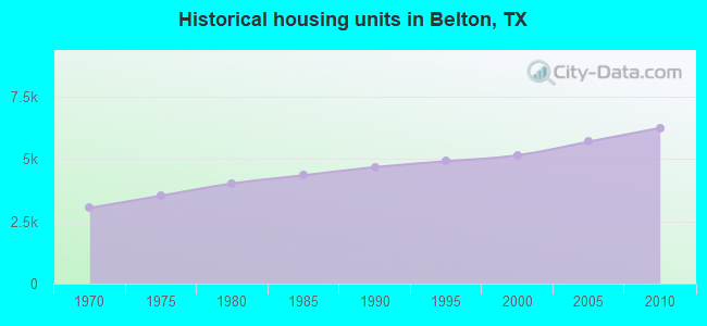 Historical housing units in Belton, TX