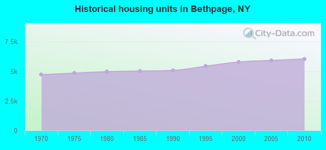 Historical housing units in Bethpage, NY
