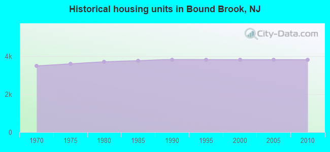 Historical housing units in Bound Brook, NJ