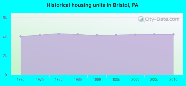 Historical housing units in Bristol, PA