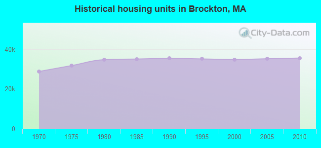 Historical housing units in Brockton, MA