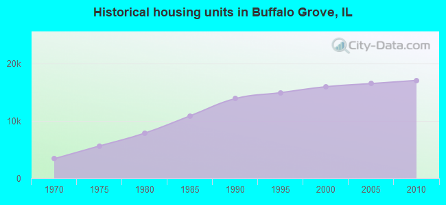 Historical housing units in Buffalo Grove, IL