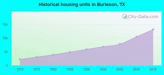 Historical housing units in Burleson, TX