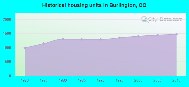 Historical housing units in Burlington, CO