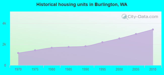 Historical housing units in Burlington, WA