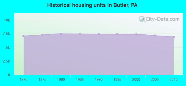 Historical housing units in Butler, PA