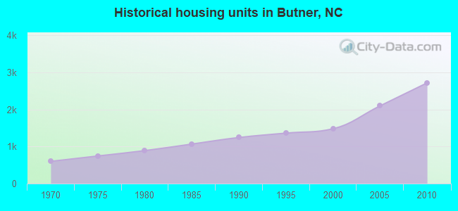 Historical housing units in Butner, NC