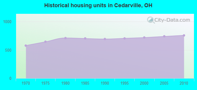 Historical housing units in Cedarville, OH
