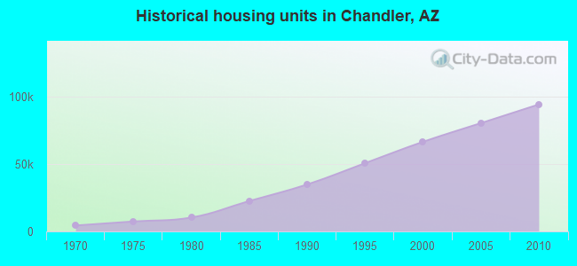Historical housing units in Chandler, AZ