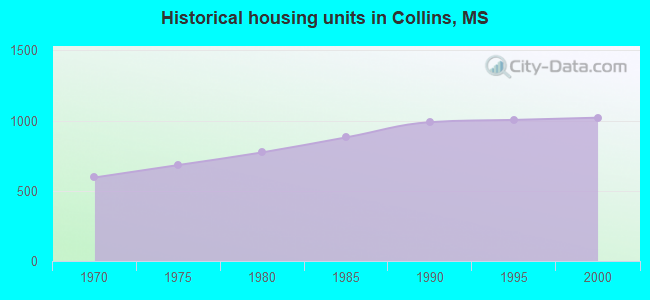 Historical housing units in Collins, MS