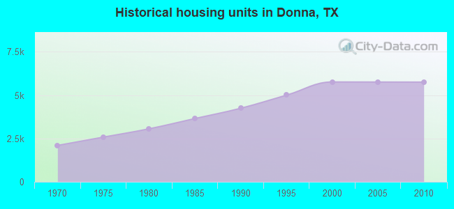 Historical housing units in Donna, TX