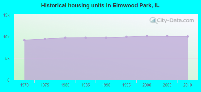 Historical housing units in Elmwood Park, IL