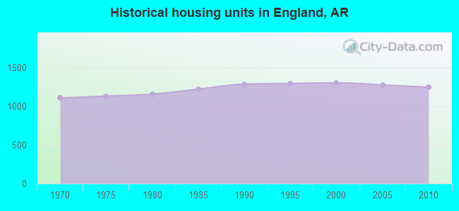 Historical housing units in England, AR