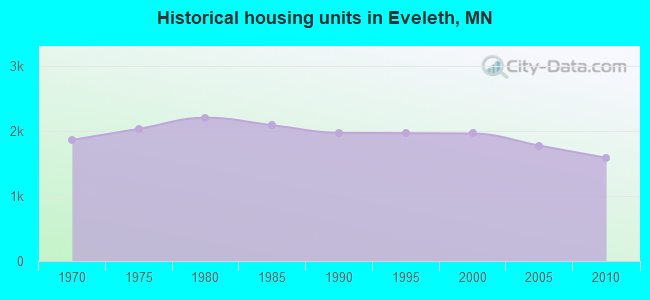 Historical housing units in Eveleth, MN