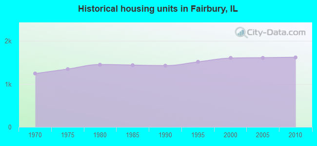 Historical housing units in Fairbury, IL