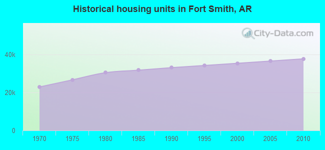 Historical housing units in Fort Smith, AR