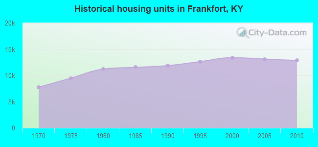 Historical housing units in Frankfort, KY