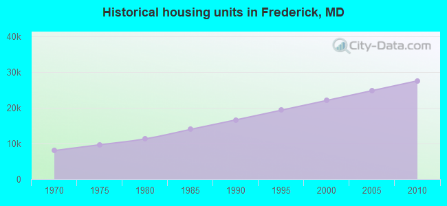 Historical housing units in Frederick, MD