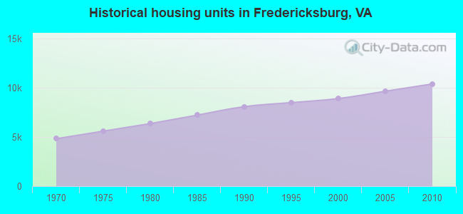 Historical housing units in Fredericksburg, VA