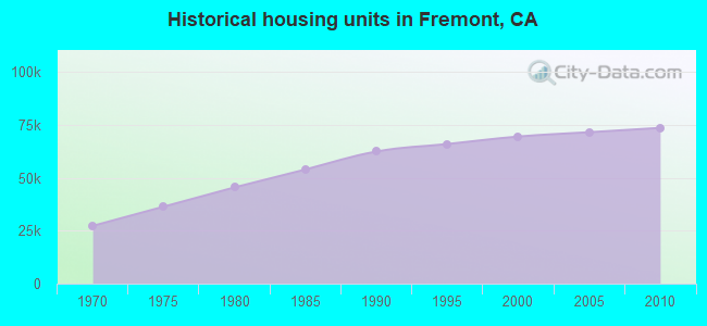 Historical housing units in Fremont, CA