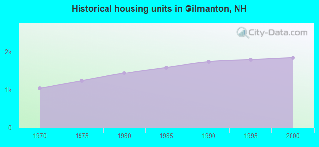 Historical housing units in Gilmanton, NH