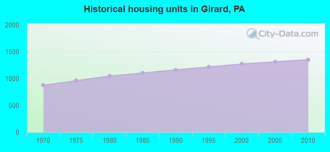 Historical housing units in Girard, PA