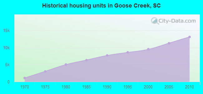 Historical housing units in Goose Creek, SC
