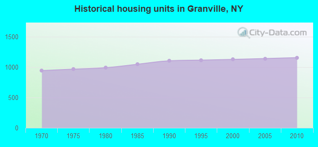 Historical housing units in Granville, NY