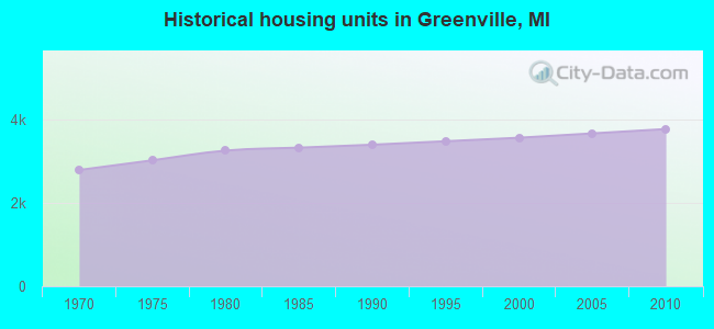 Historical housing units in Greenville, MI