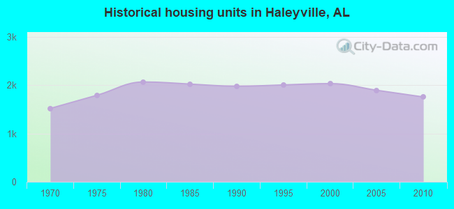 Historical housing units in Haleyville, AL