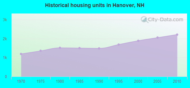 Historical housing units in Hanover, NH