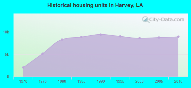 Historical housing units in Harvey, LA