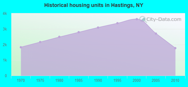 Historical housing units in Hastings, NY