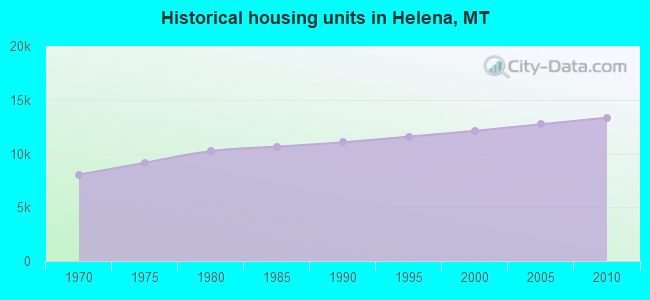 Historical housing units in Helena, MT