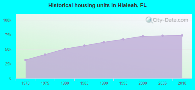 Historical housing units in Hialeah, FL